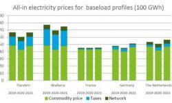 L'industrie belge paie plus pour l'électricité que dans nos pays voisins