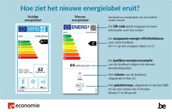 Le nouveau label énergétique est également d'application pour l'éclairage désormais
